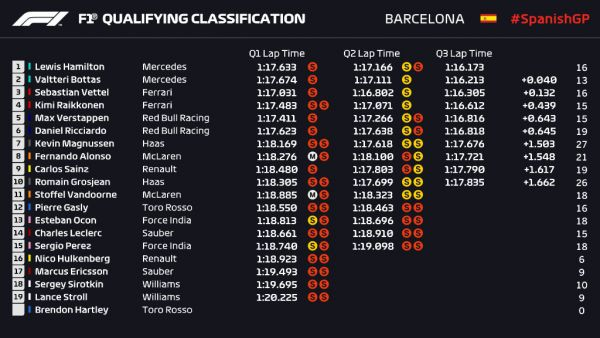 Формула 1. Хэмилтон берет поул в Испании, Феттель – третий