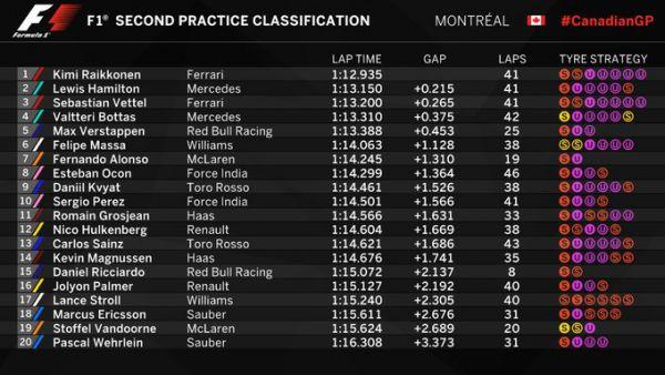 Формула-1. Хэмилтон и Райкконен – самые быстрые на практиках в Канаде