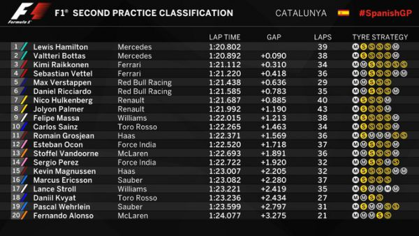 Формула-1. Хэмилтон опередил всех на практиках Испании