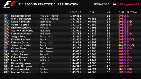 Формула 1. Риккардо выиграл обе практики в Сингапуре