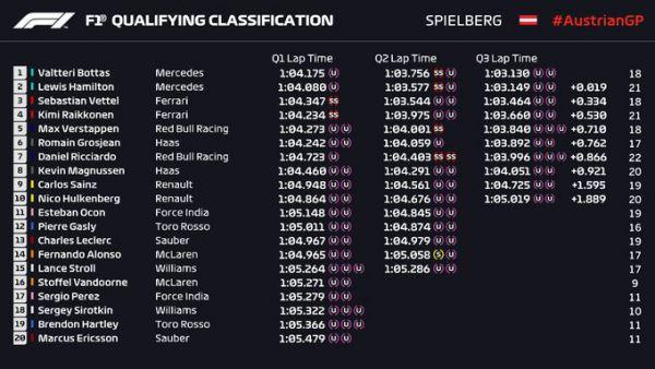Формула-1. Гран-при Австрии. Боттас выиграл квалификацию