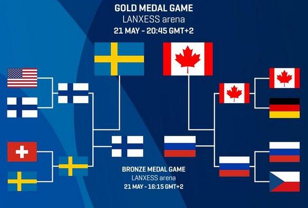 ЧС-2017 з хокею. Фінал. Швеція - Канада. ОНЛАЙН