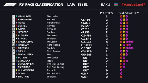 Формула 1. Хэмилтон победил в Баку, Феттель лишь 4-ый