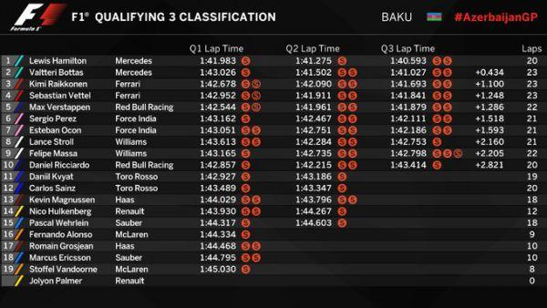 Формула-1. Хэмилтон выиграл квалификацию в Азербайджане