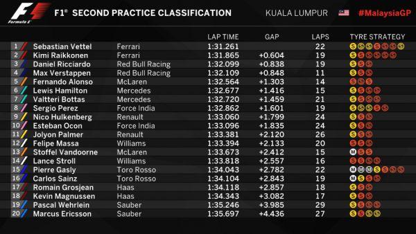 Формлула-1. Гран-при Малайзии. Ферстаппен и Феттель покорили дождевые практики