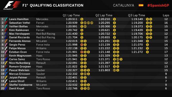 Формула-1. Гран-при Испании. Хэмилтон завоевал поул, Феттель – второй