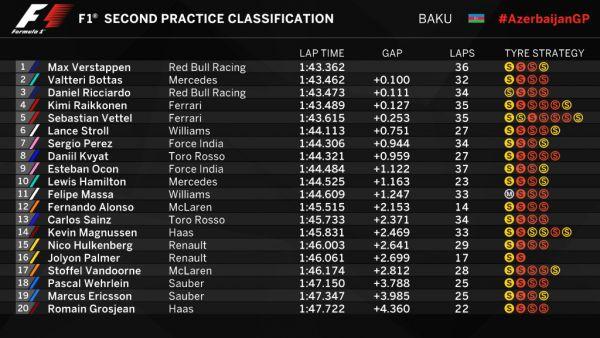 Формула-1. Гран-при Азербайджана. Ферстаппен победил на двух практиках, провал Хэмилтона