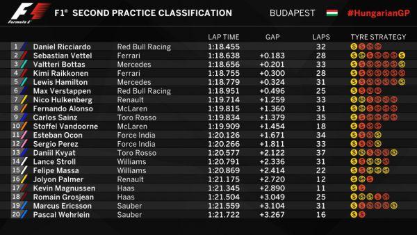 Формула-1. Гран-при Венгрии. Риккардо выиграл обе практики