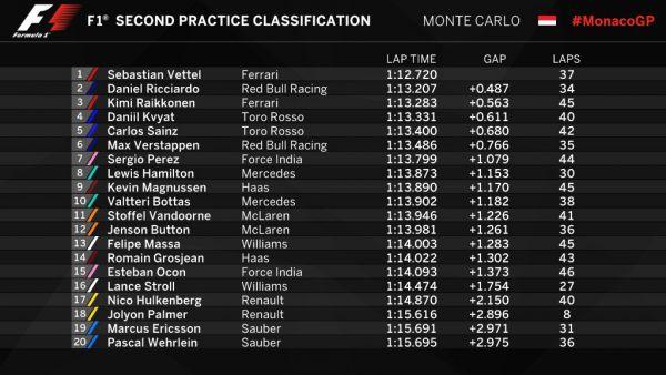 Формула-1. Гран-при Монако. Хэмилтон выиграл первую практику, но завалил вторую