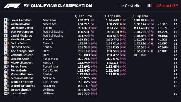 Формула-1. Гран-при Франции. Хэмилтон берет поул, за ним Боттас и Феттель